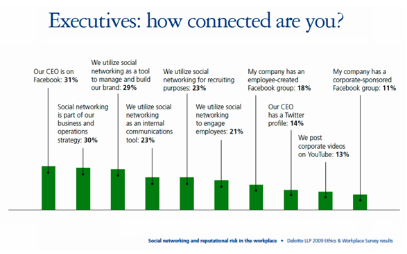 Executives on social media